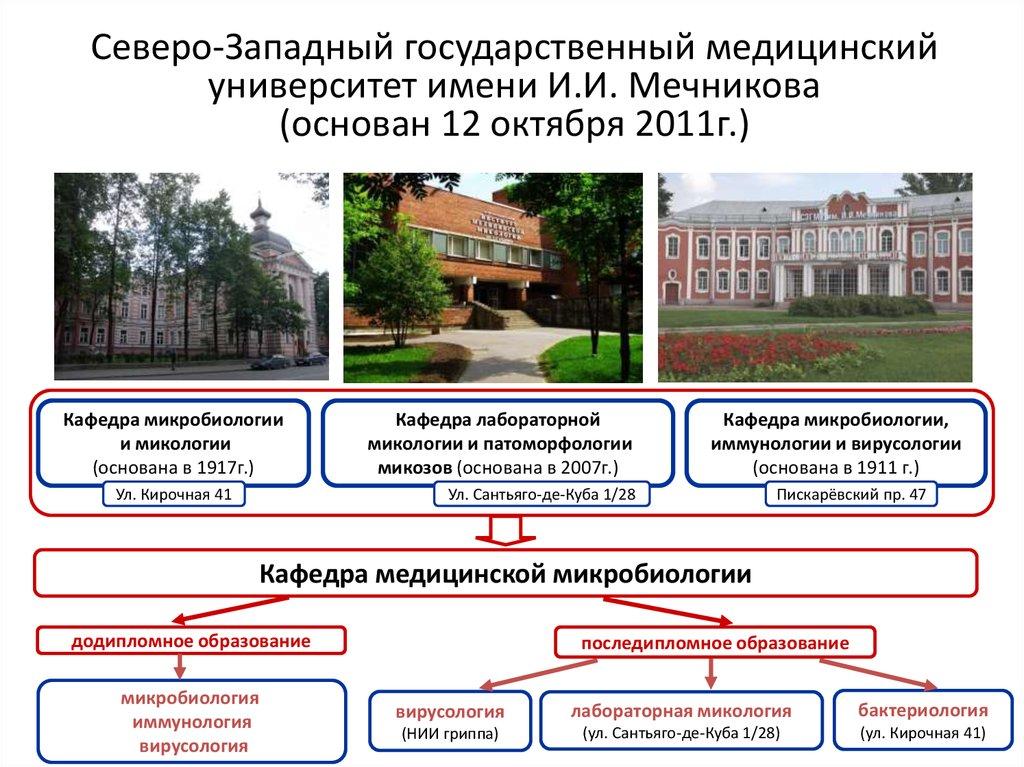 Cеверо-Западный государственный медицинский университет имени И. И. Мечникова